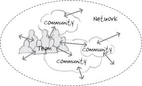 from the anecdote archives three types of collaboration