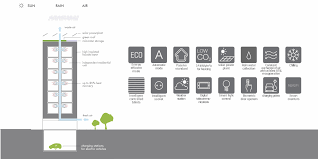 sustainable building solutions sustainable building systems