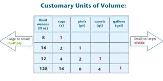 cup pint quart gallon worksheet convert between ounces cups pints quarts and gallons read