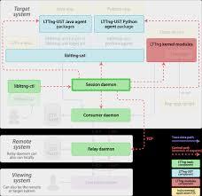 jni tutorial linux lttng v2 10 lttng documentation lttng