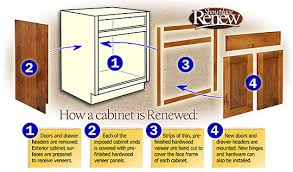 How To Reface Cabinets How Cabinet Refacing Works 3 Day Kitchen U0026 Bath Custom Cabinets