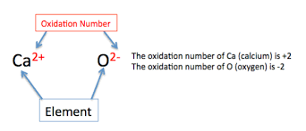 oxidation number definition rules u0026 examples video u0026 lesson