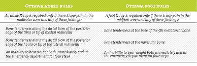 Lateral Collateral Ligament Ankle Aspetar Sports Medicine Journal Ankle Sprain Diagnosis And