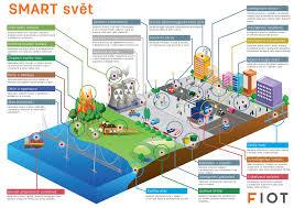 fiot cz foxon internet of things opravy a prodej průmyslové