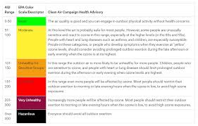what do the colors mean oys air quality is code red but what does that mean
