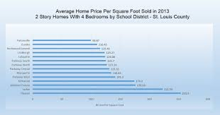 st louis home values by district st louis homes for