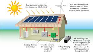 stand alone solar power off grid and stand alone power