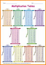 Times Tables 1 12 7 Multiplication Table 1 15 Media Resumed
