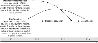 disability acquisition and mental health effect modification by