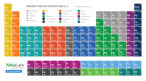 what is the modern periodic table periodic table of devops tools