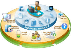 Service Desk Change Management Ntop Infosec Pvt Ltd Euc Management