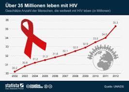 immunschwäche hiv der human immundeficiency virus menschliches immunschwäche