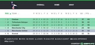 premier league goals table curse of the small sle size crystal palace upset chelsea with