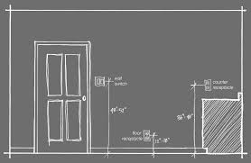 what is the required minimum height aff of a electrical wall