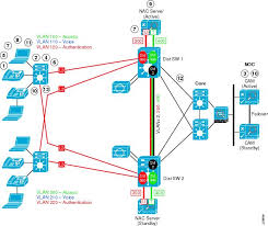 Home Server Network Design Cisco Safe Reference Guide Enterprise Campus Design Zone For