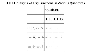 Table Of Trigonometric Values Functions Of General Angles