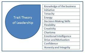 understand trait theory of leadership is and how you can adopt