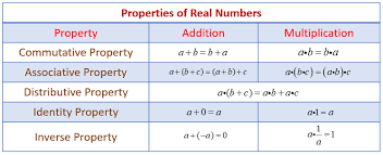 properties of real numbers examples solutions worksheets