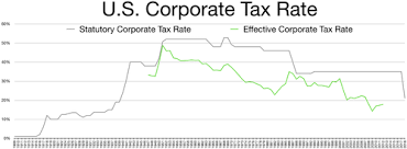 2016 optional state sales tax table corporate tax in the united states wikipedia
