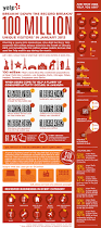 the definitive free yelp for business guide 2013