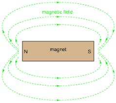 magnetism basic electricity worksheets