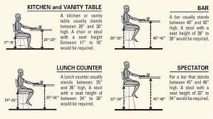 Ergonomic Kitchen Design Interior Various Furniture Hieghts In Standard Counter Height