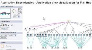 mapping tools open source cmdb the apm appdynamics