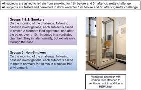 protocol for a human in vivo model of acute cigarette smoke