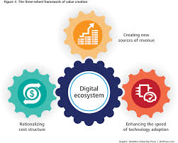 digitally inspired media where do you fit in the new digital ecosystem deloitte insights