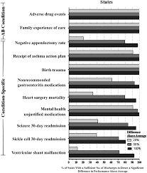 recognizing differences in hospital quality performance for