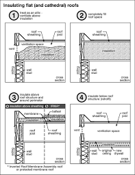 Insulation Blanket Under Metal Roof by Insulating A Flat Roof Dengarden