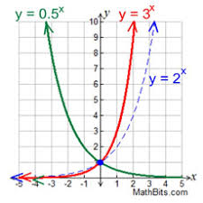 exponential functions mathbitsnotebook a1 ccss math