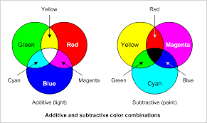 6 answers why do colors mix together to form other colors