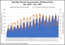 Fpl Outage Map Irma Takes Down Power Lowers Natgas Demand For Millions In