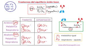 más de 25 ideas increíbles sobre equilibrio ácido base en