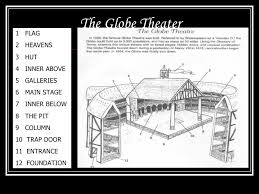 16 best the globe theatre images on pinterest globe theatre