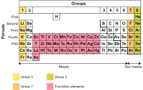 Group 7 Periodic Table Skoool Co Zm