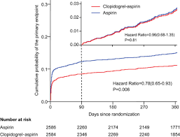clopidogrel with aspirin in acute minor stroke or transient