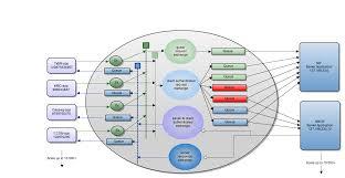 architecture enterprise bus architecture designs and colors