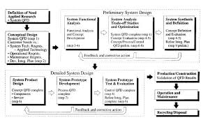 the role of qfd in systems engineering