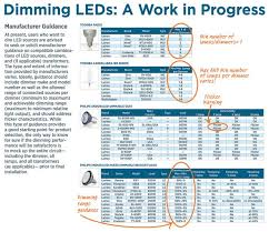 what is the best dimmer for led lights the led dimming dilemma electrical construction maintenance