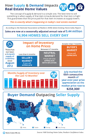 how supply and demand impacts real estate home values infographic