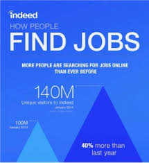post resume to indeed the bogus ness of indeed com ask the headhunter