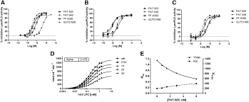 si e bain b selective inhibition of autotaxin is efficacious in mouse models of