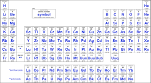 How Many Elements Are There In The Periodic Table Elements And The Periodic Table