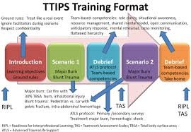 team training of inter professional students ttips for improving