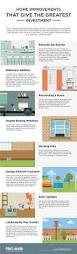 Value Of Home by 336 Best Home U0026 Garden Infographics Images On Pinterest