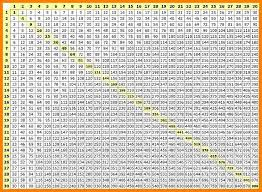 multiplication table up to 30 multiplication tables up to 30 9 multiplication table 1 30 ars