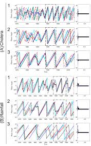 sqrt 261 regional scale climate variability synchrony of cholera epidemics