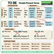 table of english tenses pdf to be in present tense english grammar